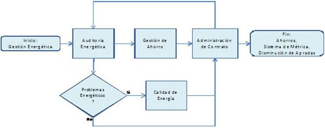 Ciclón de gestión Energetica